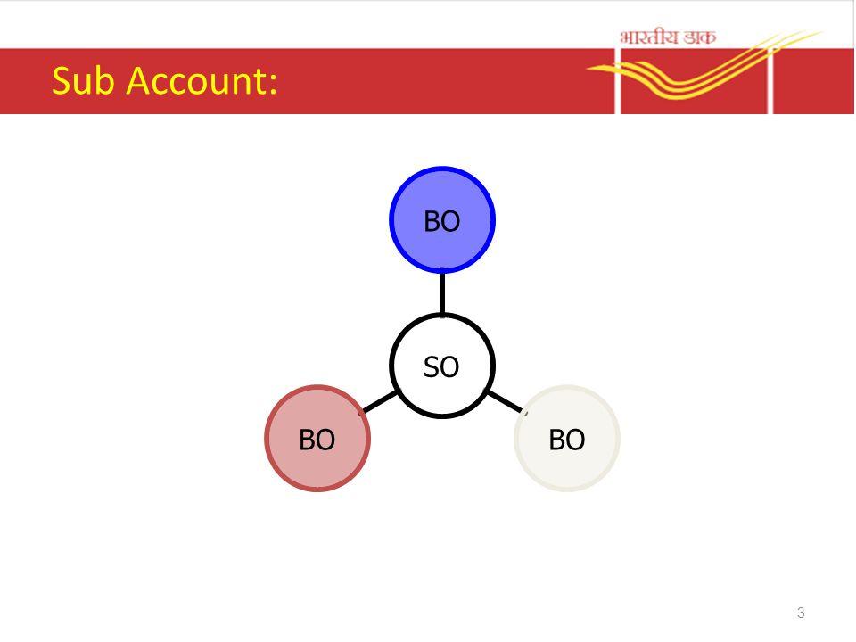 Sub Account: SO BO 3