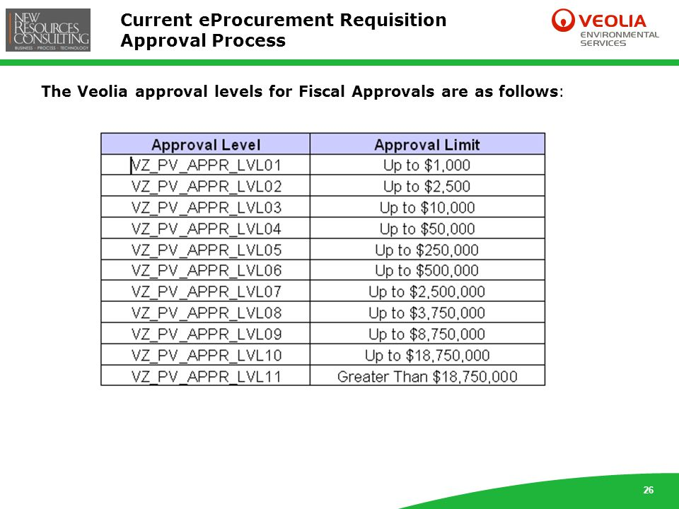 26 Current eProcurement Requisition Approval Process The Veolia approval levels for Fiscal Approvals are as follows: