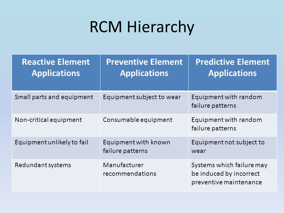 RCM Hierarchy Reactive Element Applications Preventive Element Applications Predictive Element Applications Small parts and equipmentEquipment subject to wearEquipment with random failure patterns Non-critical equipmentConsumable equipmentEquipment with random failure patterns Equipment unlikely to failEquipment with known failure patterns Equipment not subject to wear Redundant systemsManufacturer recommendations Systems which failure may be induced by incorrect preventive maintenance