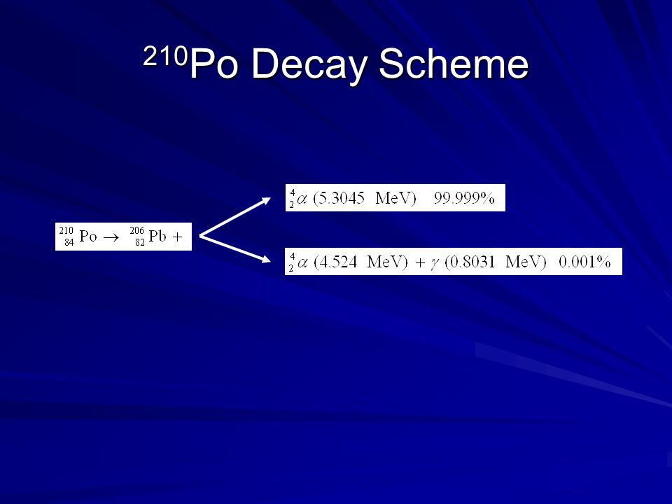 210 Po Decay Scheme