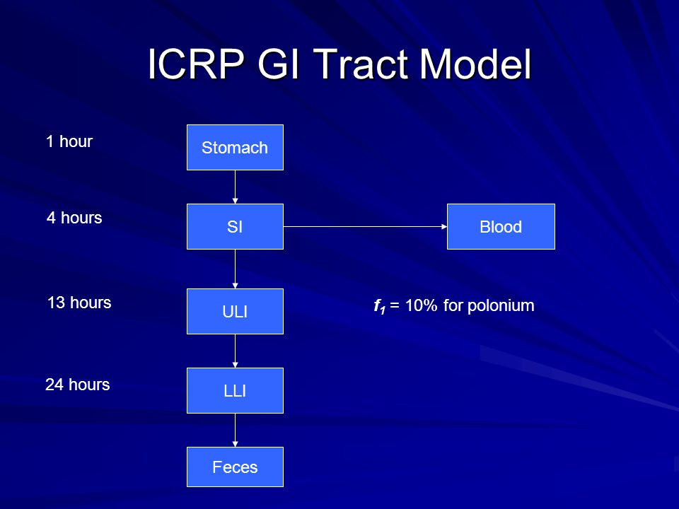 ICRP GI Tract Model Stomach SI ULI LLI Feces Blood 1 hour 4 hours 13 hours 24 hours f 1 = 10% for polonium