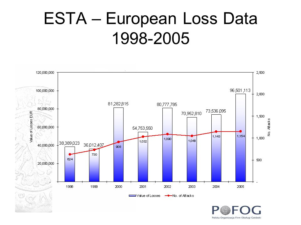 ESTA – European Loss Data 1998-2005