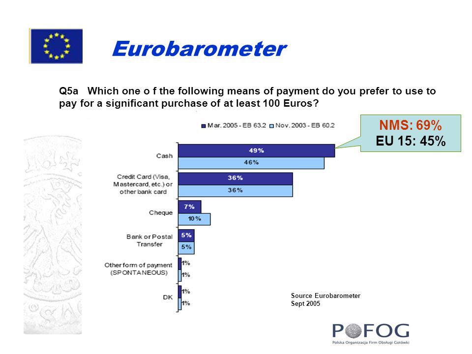 Eurobarometer Q5a Which one o f the following means of payment do you prefer to use to pay for a significant purchase of at least 100 Euros.