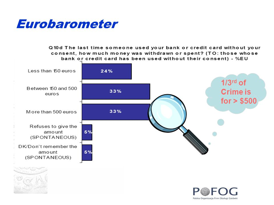 Eurobarometer 1/3 rd of Crime is for > $500