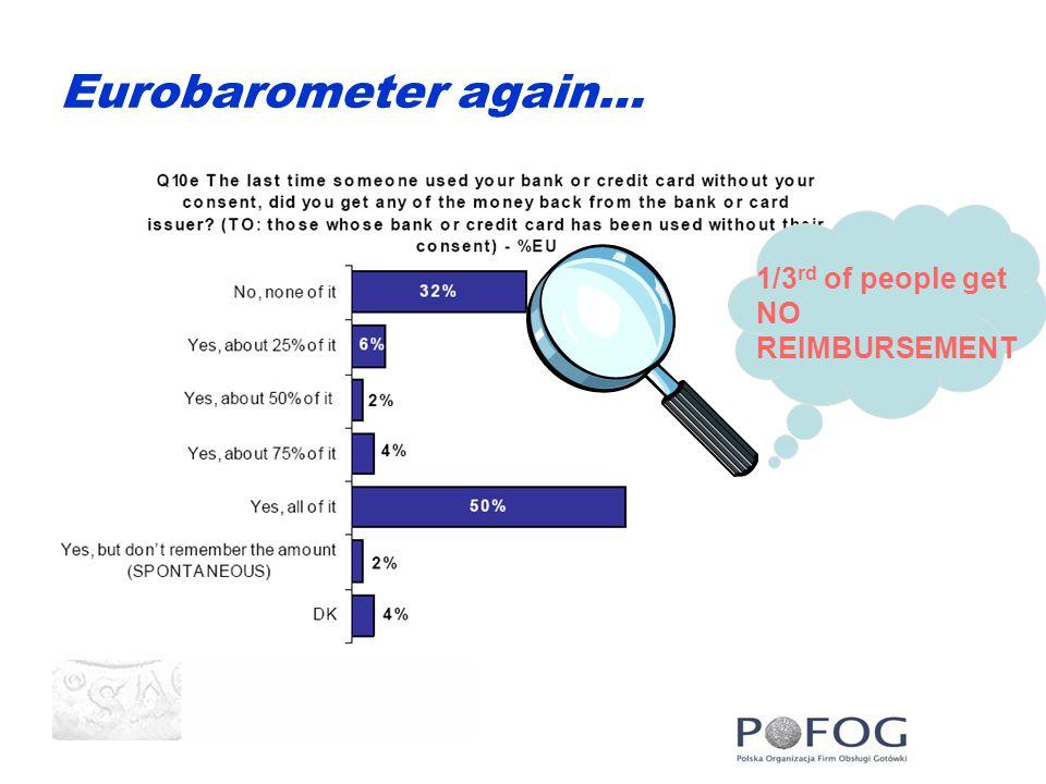 Eurobarometer again… 1/3 rd of people get NO REIMBURSEMENT