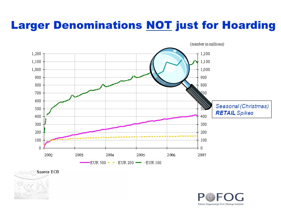 Larger Denominations NOT just for Hoarding Seasonal (Christmas) RETAIL Spikes Source ECB