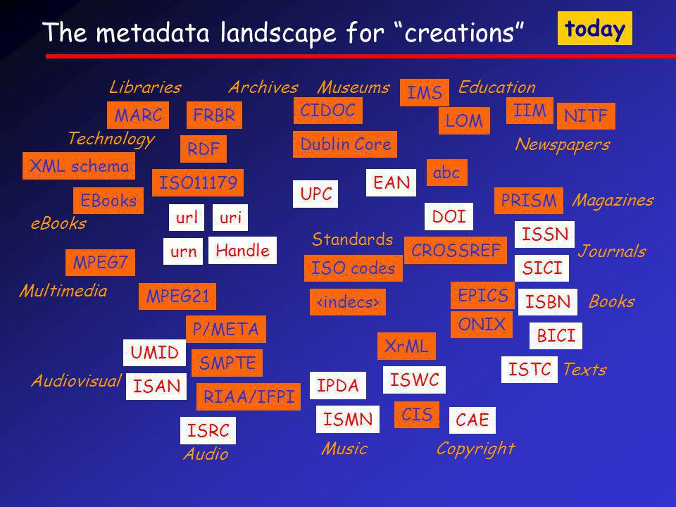 The metadata landscape for creations Books Audio Audiovisual Multimedia Libraries Copyright Journals Magazines Newspapers Standards Education MARC ISRC CAE ISBN ISSN ISAN Music ISMN CIS UMID TextsISTC Dublin Core SMPTE RIAA/IFPI EPICS ONIX EAN IMS LOM abc MPEG7 MPEG21 ISO11179 RDF Technology XML schema DOI IPDA PRISM eBooks EBooks IIM NITF Archives Museums CIDOC CROSSREF ISWC P/META XrML FRBR UPC urluri urn Handle BICI SICIISO codes today