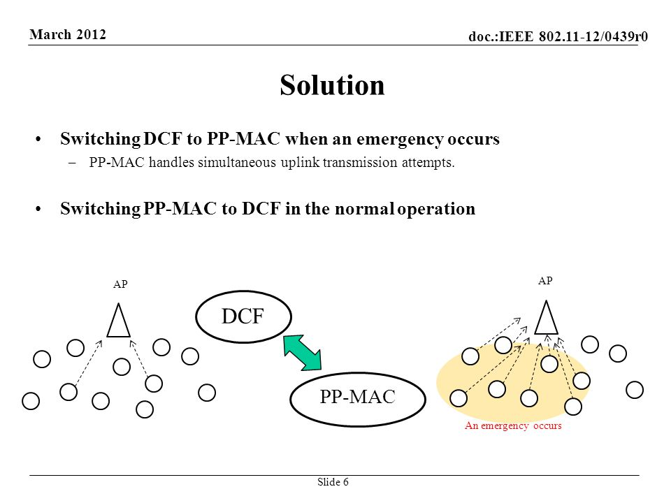 doc.:IEEE 802.11-12/0439r0 March 2012 Solution Criteria for switching MAC –Information from the application (cognition of emergency traffic in AP or STAs) –Collisions in MAC (in DCF) –The number of STAs that respond to the probe message (in PP-MAC) Methods –AP starts to send a probe message (with a reserved bit set to 1) to switch DCF to PP- MAC.