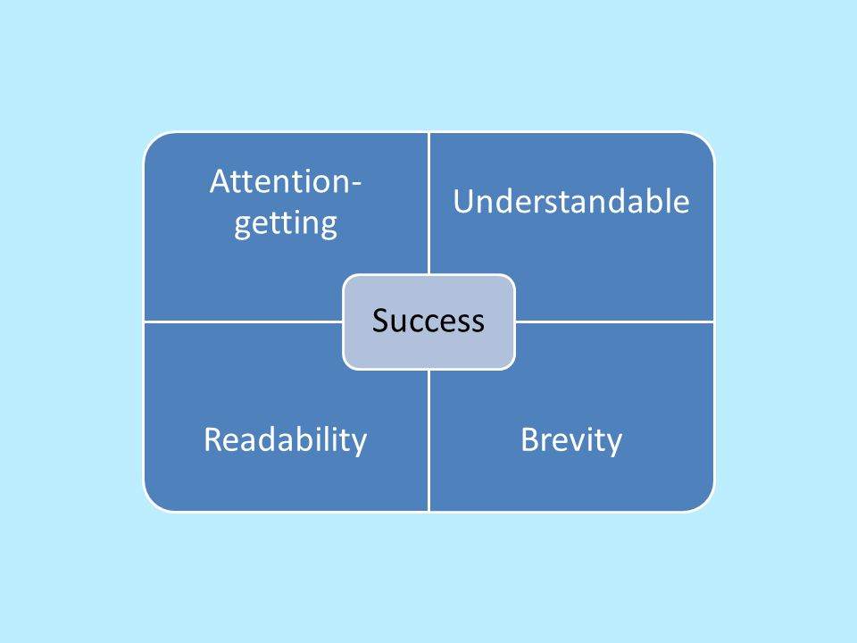 Attention- getting Understandable ReadabilityBrevity Success