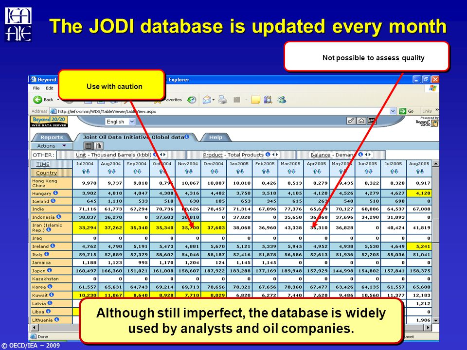 © OECD/IEA – 2009 The JODI database is updated every month Although still imperfect, the database is widely used by analysts and oil companies. Not po