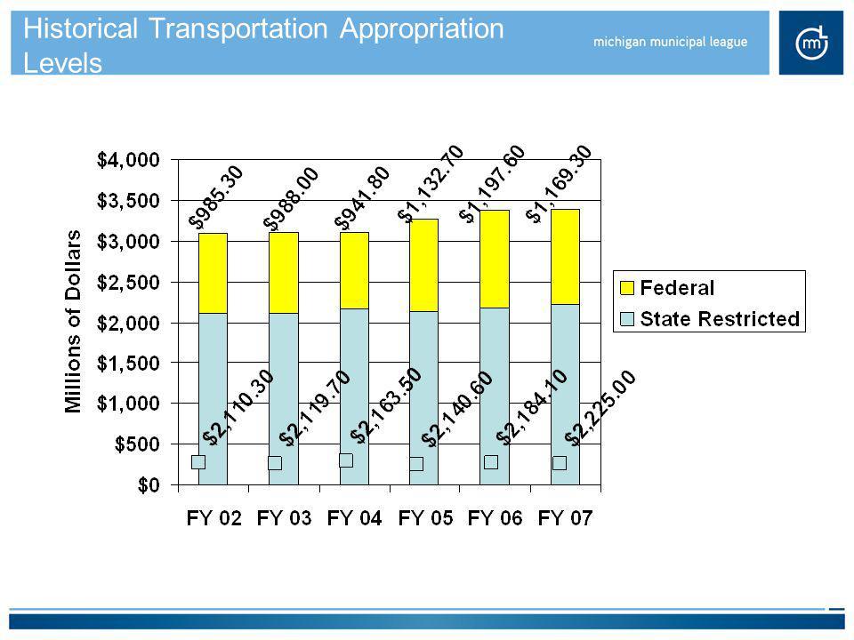 Historical Transportation Appropriation Levels
