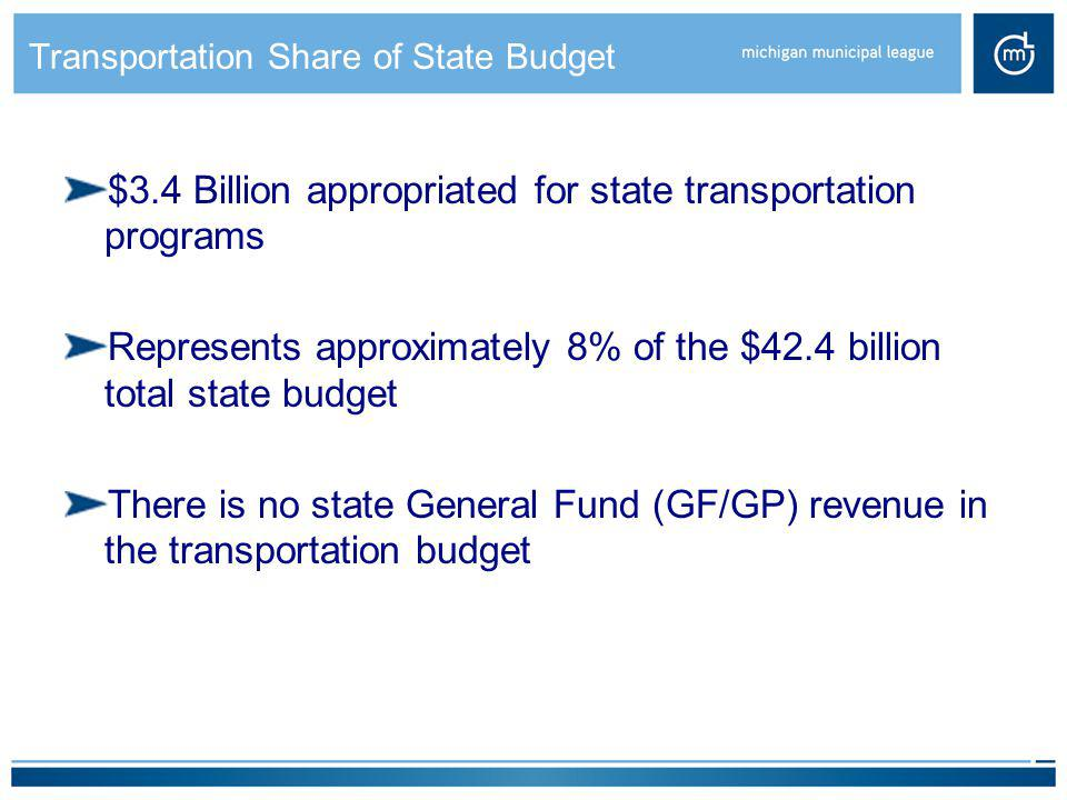 Transportation Share of State Budget $3.4 Billion appropriated for state transportation programs Represents approximately 8% of the $42.4 billion tota