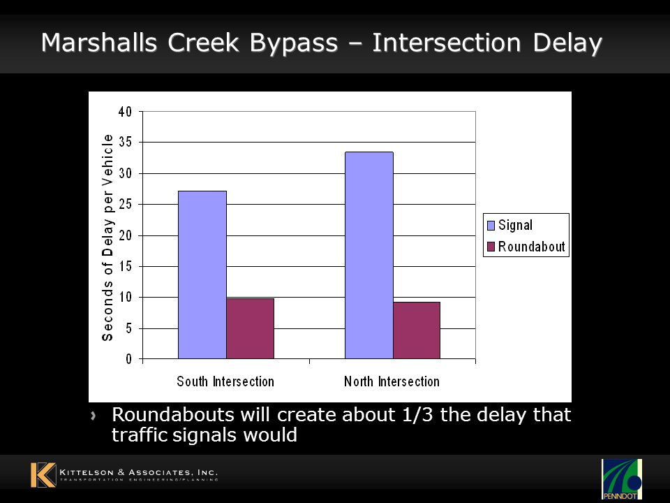 Marshalls Creek Bypass – Intersection Delay Roundabouts will create about 1/3 the delay that traffic signals would