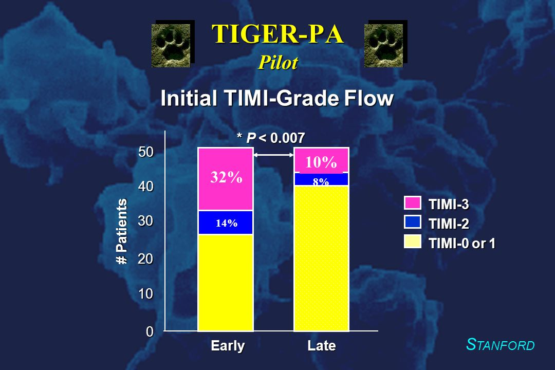 S TANFORD Initial TIMI-Grade Flow 0 10 20 30 EarlyLate 40 TIMI-0 or 1 TIMI-2 TIMI-3 * P < 0.007 # Patients 32% 50 14% 8% 10% TIGER-PA Pilot