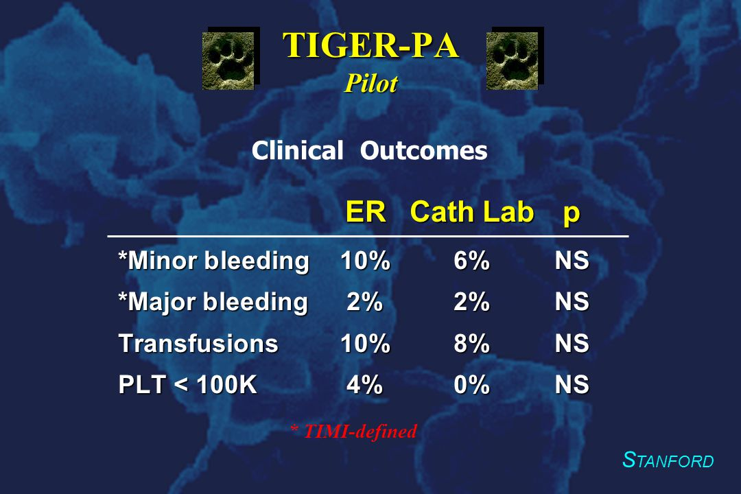 S TANFORD TIGER-PA Pilot ERCath Lab p *Minor bleeding10%6%NS *Major bleeding2%2%NS Transfusions10%8%NS PLT < 100K4%0%NS Clinical Outcomes * TIMI-defined