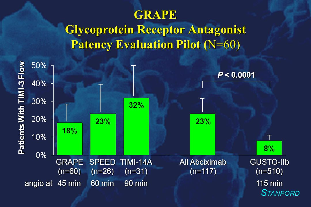 S TANFORD GRAPE Glycoprotein Receptor Antagonist Patency Evaluation Pilot (N=60) GRAPE (n=60) 45 min SPEED (n=26) 60 min TIMI-14A (n=31) 90 min All Abciximab (n=117) GUSTO-IIb (n=510) 115 min angio at P < 0.0001 18% 23% 32% 23% 8% Patients With TIMI-3 Flow