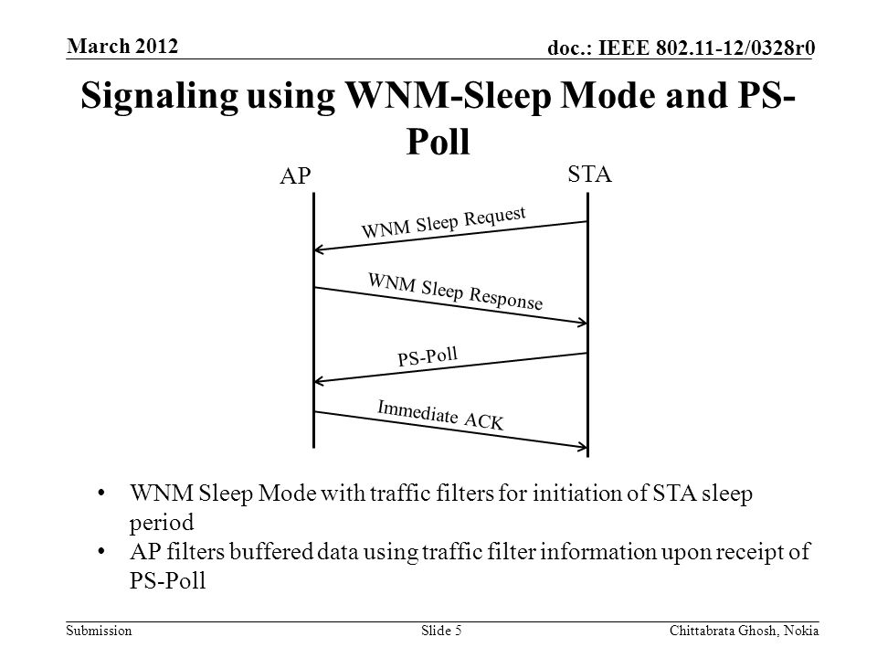 Submission doc.: IEEE 802.11-12/0328r0 Nokia Internal Use Only Signaling using WNM-Sleep Mode and PS- Poll Slide 5Chittabrata Ghosh, Nokia March 2012 WNM Sleep Request WNM Sleep Response AP STA PS-Poll Immediate ACK WNM Sleep Mode with traffic filters for initiation of STA sleep period AP filters buffered data using traffic filter information upon receipt of PS-Poll