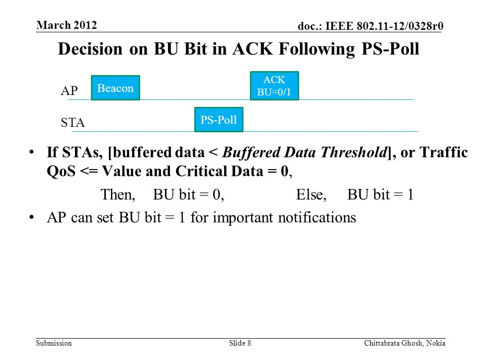 Submission doc.: IEEE 802.11-12/0328r0 Nokia Internal Use Only Decision on BU Bit in ACK Following PS-Poll If STAs, [buffered data < Buffered Data Thr