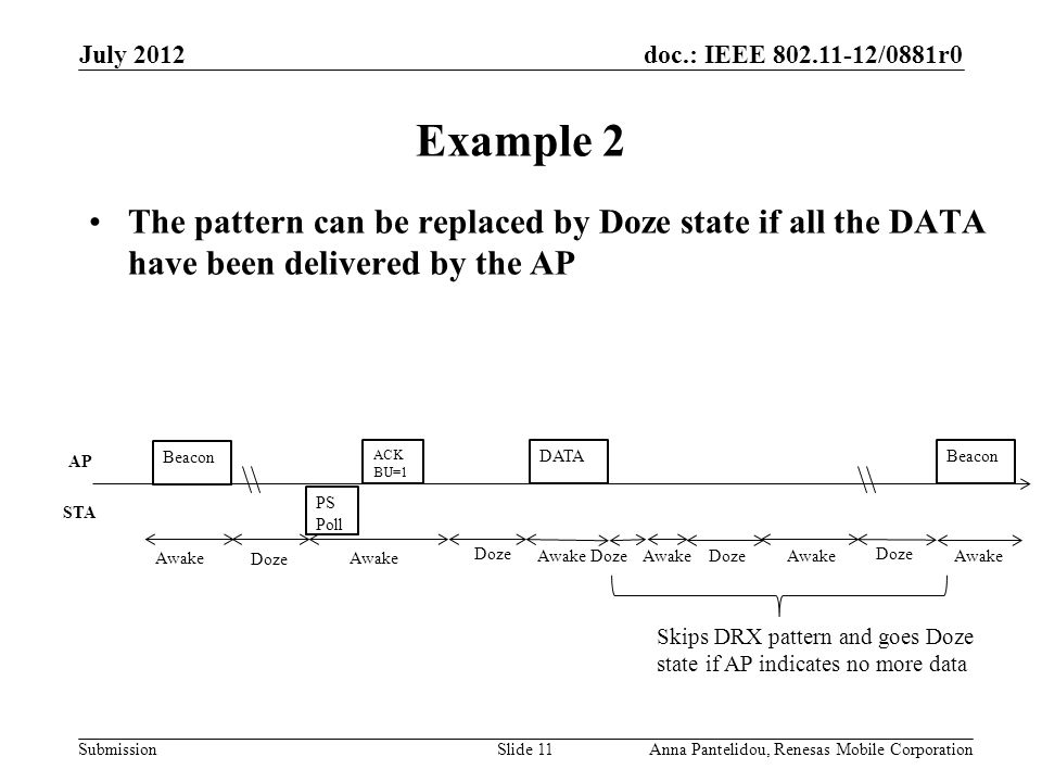 doc.: IEEE 802.11-12/0881r0 Submission Example 2 The pattern can be replaced by Doze state if all the DATA have been delivered by the AP July 2012 Anna Pantelidou, Renesas Mobile CorporationSlide 11 Beacon PS Poll ACK BU=1 DATA Awake Doze AP STA Awake Doze Awake Doze Skips DRX pattern and goes Doze state if AP indicates no more data Awake