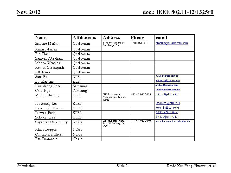 doc.: IEEE 802.11-12/1325r0 Submission Nov. 2012 David Xun Yang, Huawei, et. alSlide 2