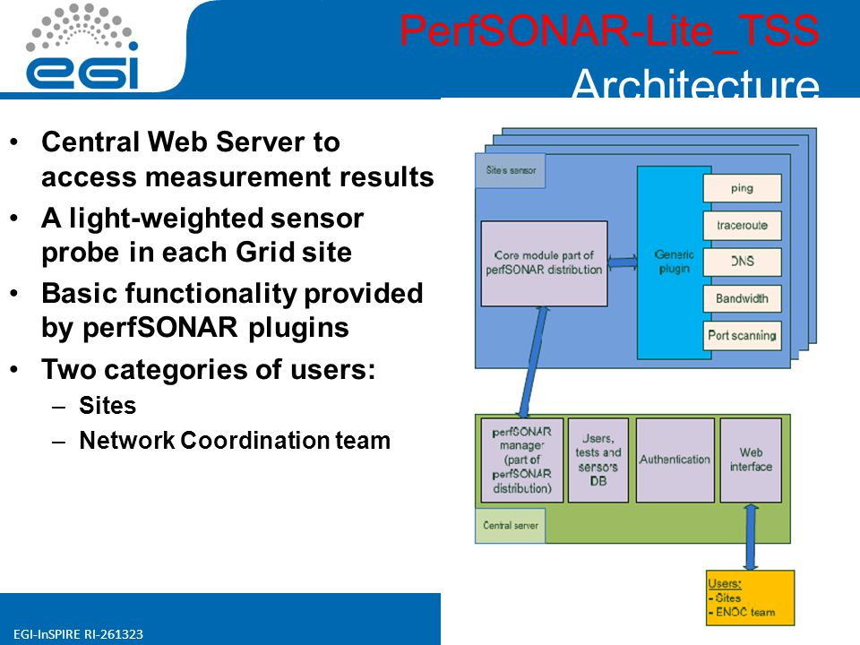 www.egi.eu EGI-InSPIRE RI-261323 PerfSONAR-Lite_TSS Architecture Central Web Server to access measurement results A light-weighted sensor probe in each Grid site Basic functionality provided by perfSONAR plugins Two categories of users: –Sites –Network Coordination team