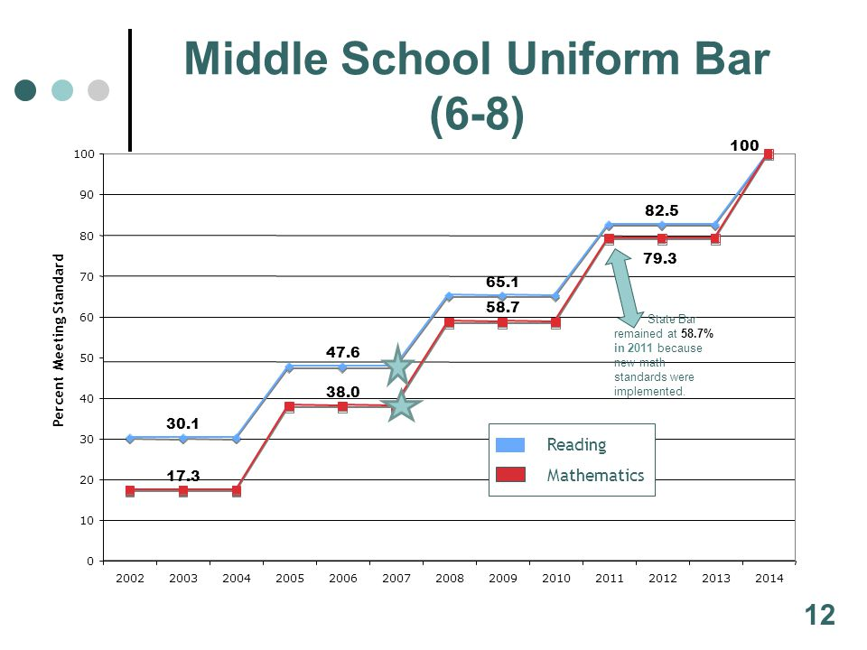 Middle School Uniform Bar (6-8) 30.1 47.6 65.1 82.5 17.3 38.0 58.7 79.3 100 0 10 20 30 40 50 60 70 80 90 100 2002200320042005200620072008200920102011201220132014 Percent Meeting Standard Reading Mathematics 12 State Bar remained at 58.7% in 2011 because new math standards were implemented.