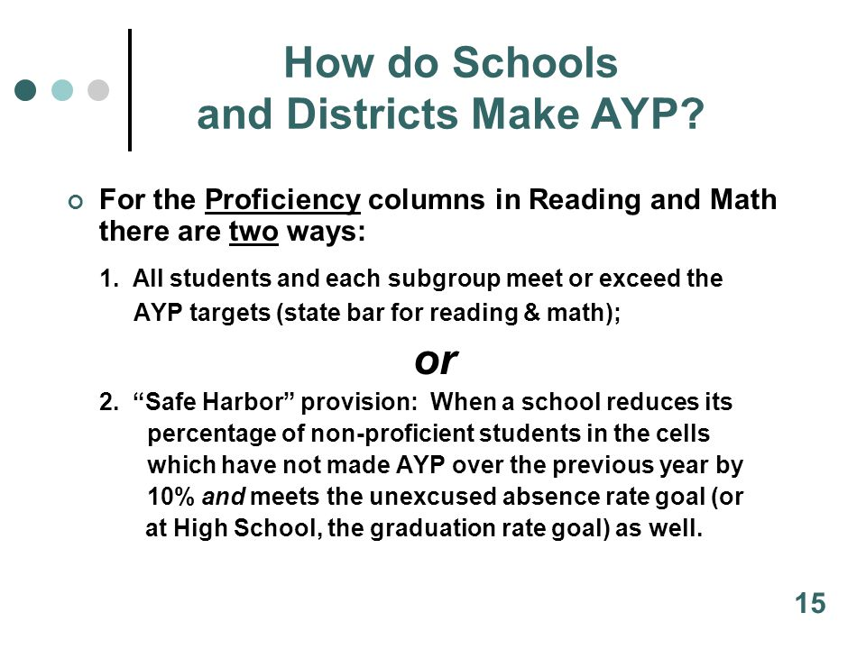 How do Schools and Districts Make AYP.