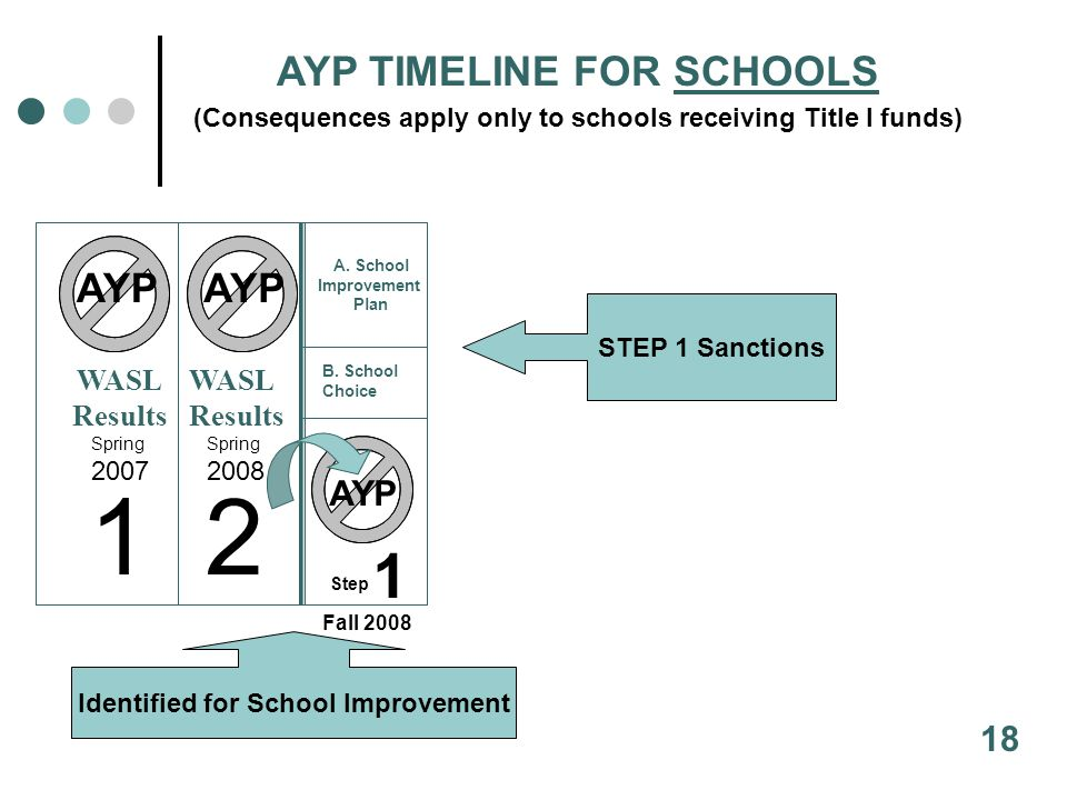 AYP Step 1 12 AYP AYP TIMELINE FOR SCHOOLS (Consequences apply only to schools receiving Title I funds) WASL Results WASL Results Spring 2007 Spring 2008 Fall 2008 A.