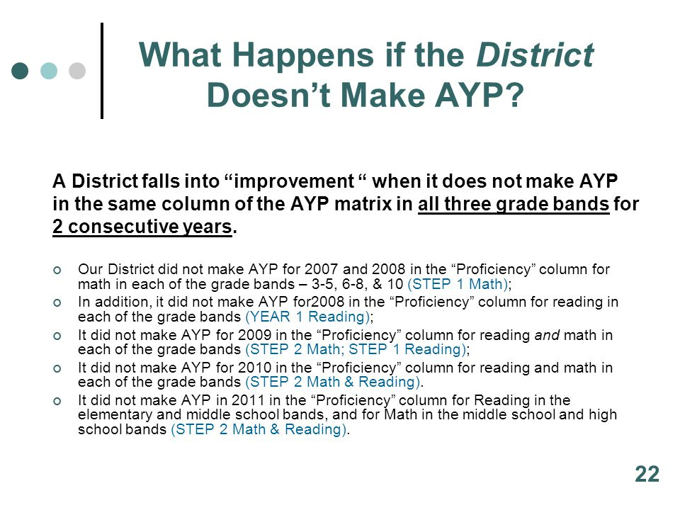 What Happens if the District Doesn't Make AYP.