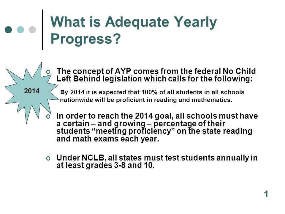 How has AYP been Calculated Differently Through the Years.