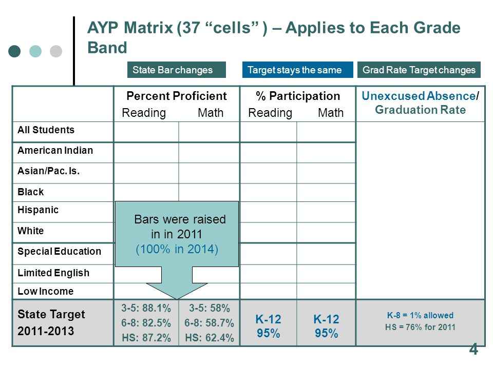 Percent Proficient Reading Math % Participation Reading Math Unexcused Absence/ Graduation Rate All Students American Indian Asian/Pac.