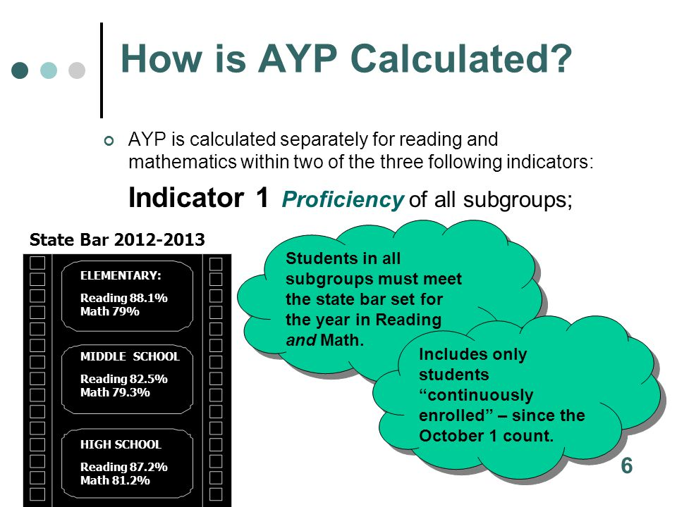 For the Other Indicator column for Elementary & Middle School there are two ways to make AYP: Schools must meet the state target of no more than 1.0% unexcused absences for the school year; -or- A school may show any amount of improvement over the previous year and continue to make improvement until the target is met.
