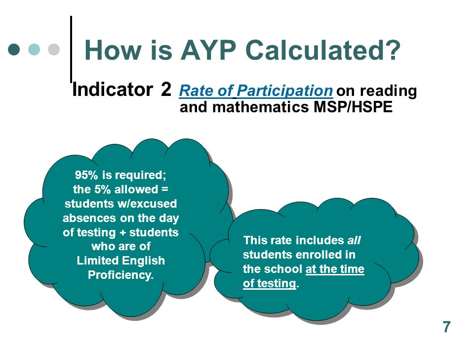 How is AYP Calculated.