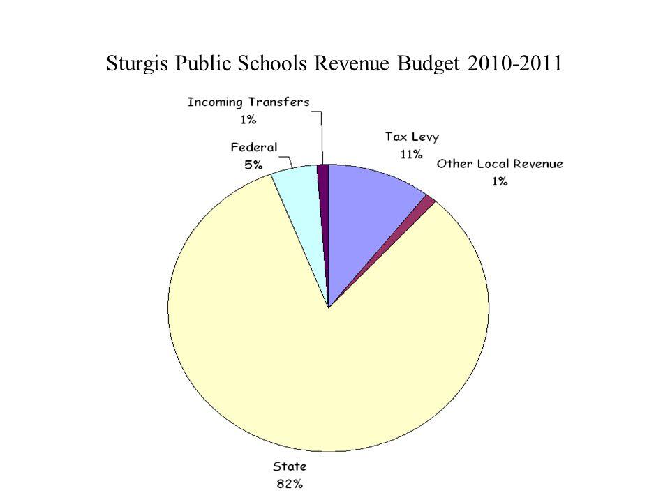 Sturgis Public Schools Revenue Budget 2010-2011