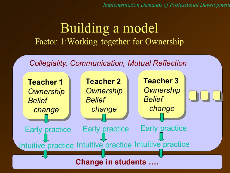 Implementation Demands of Professional Development Collegiality, Communication, Mutual Reflection Building a model Factor 1:Working together for Ownership Teacher 1 Ownership Belief change Early practice Intuitive practice Teacher 2 Ownership Belief change Early practice Intuitive practice Teacher 3 Ownership Belief change Early practice Intuitive practice Change in students ….