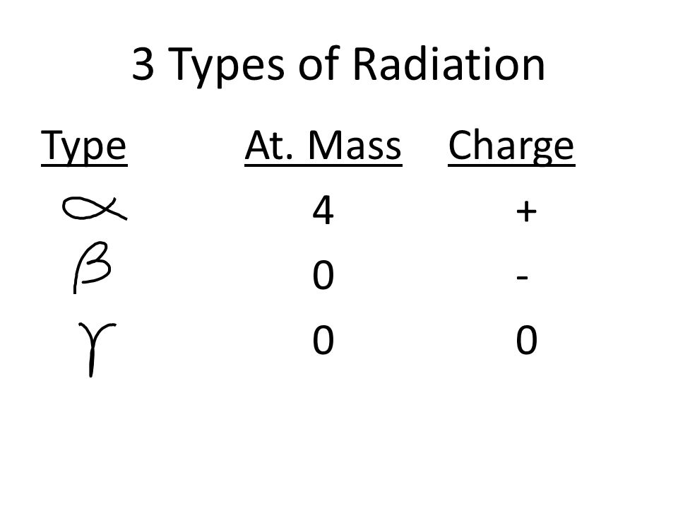3 Types of Radiation TypeAt. MassCharge 4+ 0-0