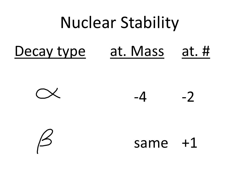 Nuclear Stability Decay typeat. Massat. # -4-2 same+1