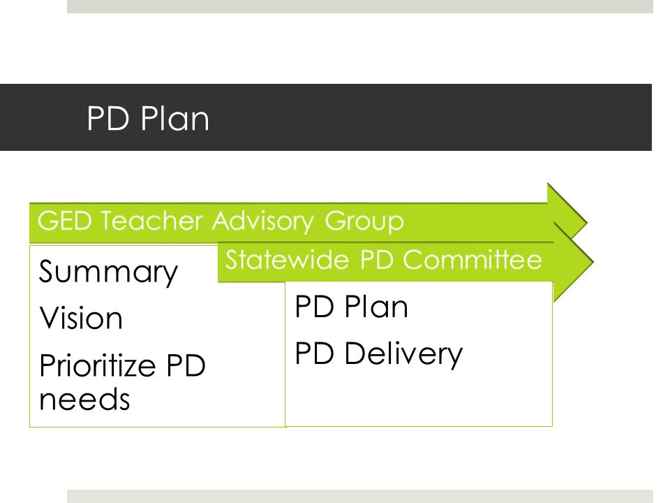 PD Plan GED Teacher Advisory Group Summary Vision Prioritize PD needs Statewide PD Committee PD Plan PD Delivery