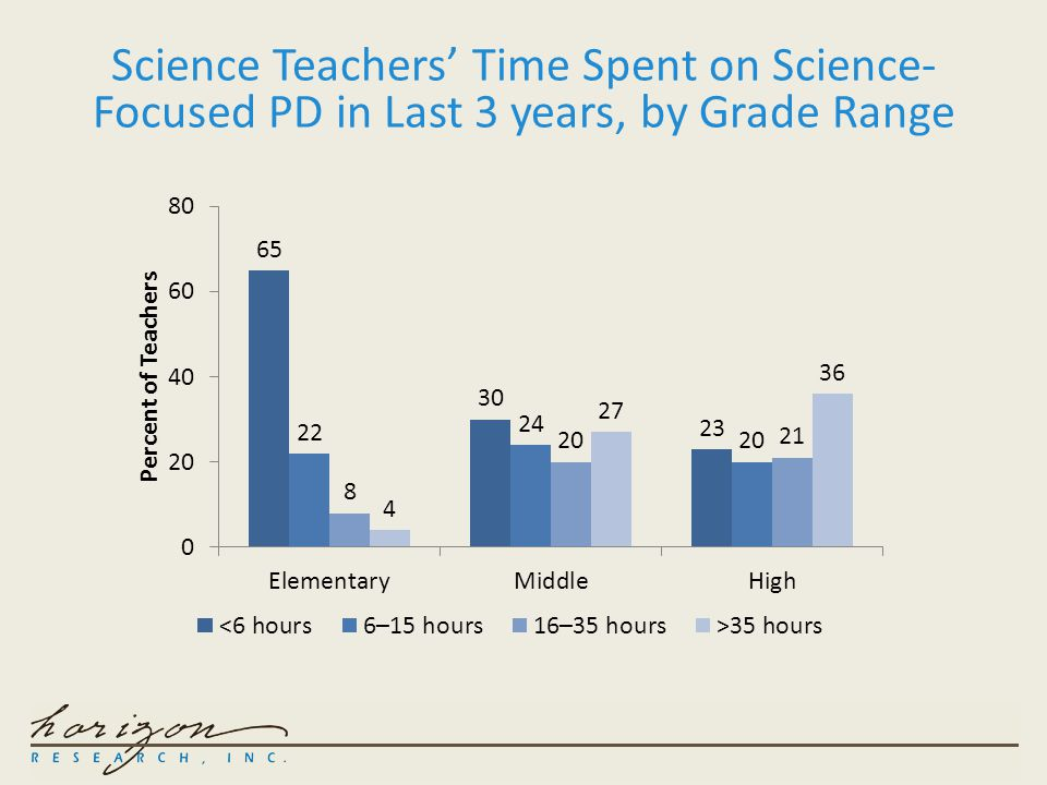 Science Teachers' Time Spent on Science- Focused PD in Last 3 years, by Grade Range