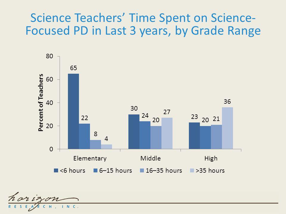 Science Teacher PD in Last 3 Years