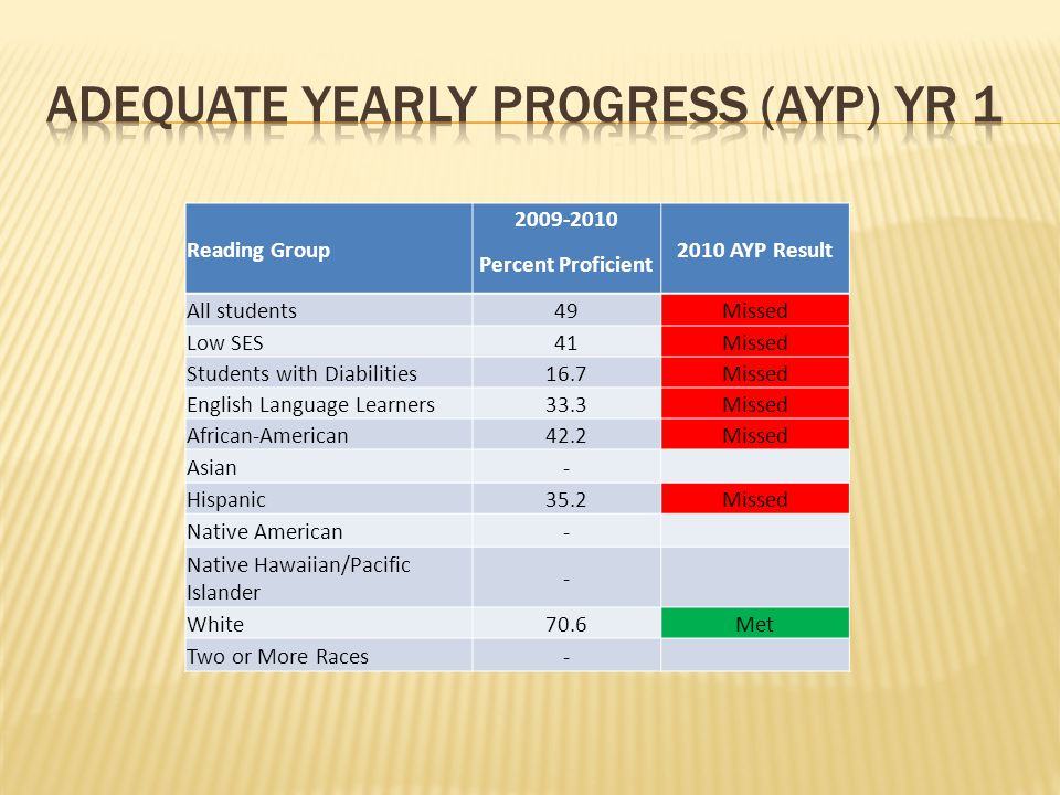 Reading Group 2009-2010 2010 AYP Result Percent Proficient All students49Missed Low SES41Missed Students with Diabilities16.7Missed English Language L