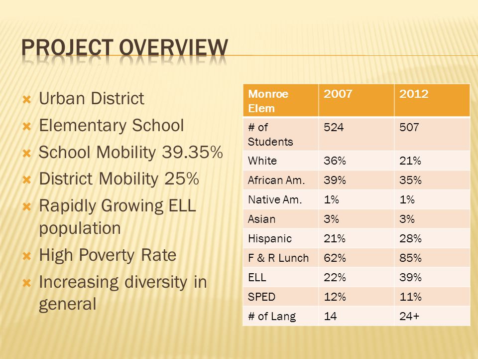 Year 3 Implementation Study Data reveals that content teachers were implementing ELL best practices between 66%-80%.