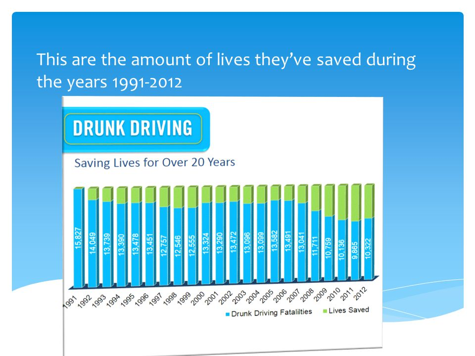 1) On average, a drunk driver will drive 80 times under the influence before their first arrest.