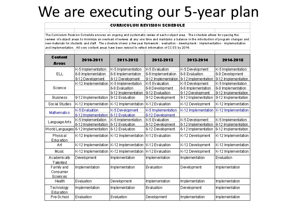 We are executing our 5-year plan