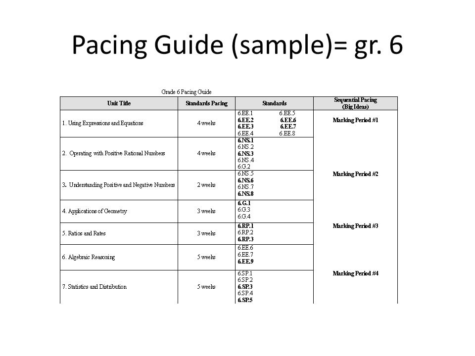 Pacing Guide (sample)= gr. 6
