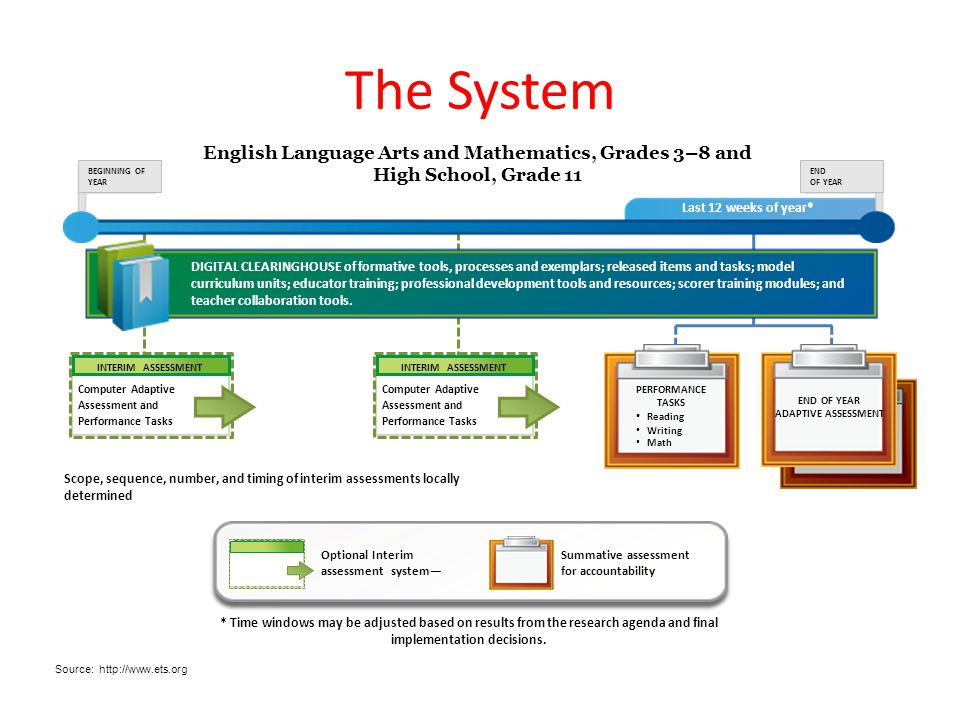 The System Optional Interim assessment system— Summative assessment for accountability Last 12 weeks of year* DIGITAL CLEARINGHOUSE of formative tools, processes and exemplars; released items and tasks; model curriculum units; educator training; professional development tools and resources; scorer training modules; and teacher collaboration tools.