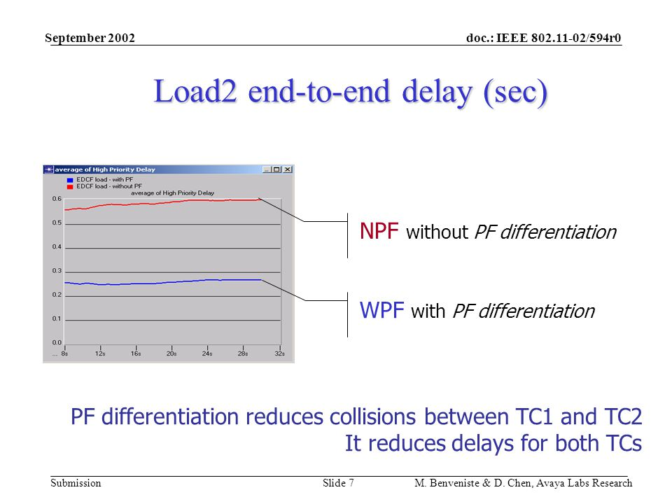 doc.: IEEE 802.11-02/594r0 Submission September 2002 M. Benveniste & D. Chen, Avaya Labs ResearchSlide 7 Load2 end-to-end delay (sec) NPF without PF d
