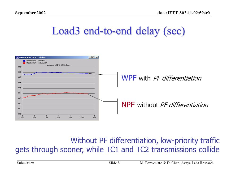 doc.: IEEE 802.11-02/594r0 Submission September 2002 M. Benveniste & D. Chen, Avaya Labs ResearchSlide 8 Load3 end-to-end delay (sec) Without PF diffe