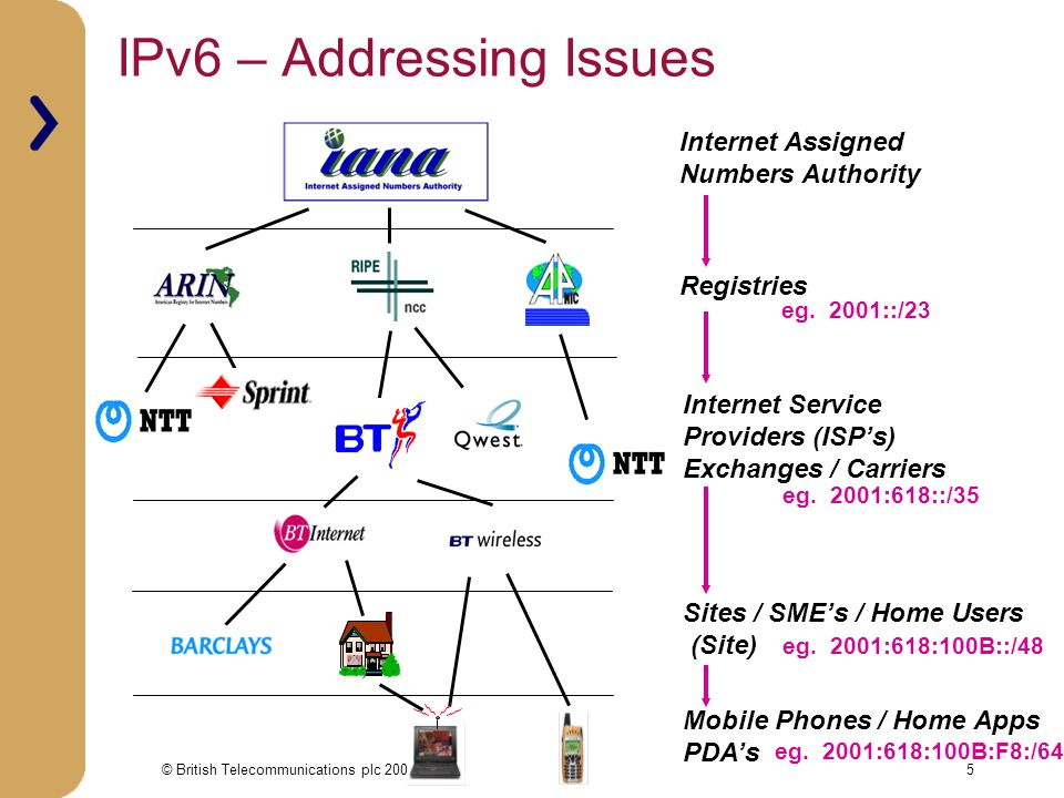 © British Telecommunications plc 20016 sTLAs Are Too Small  Currently IPv6 network service providers (NSP) are using sub-TLAs during the boot- strap phase of IPv6.