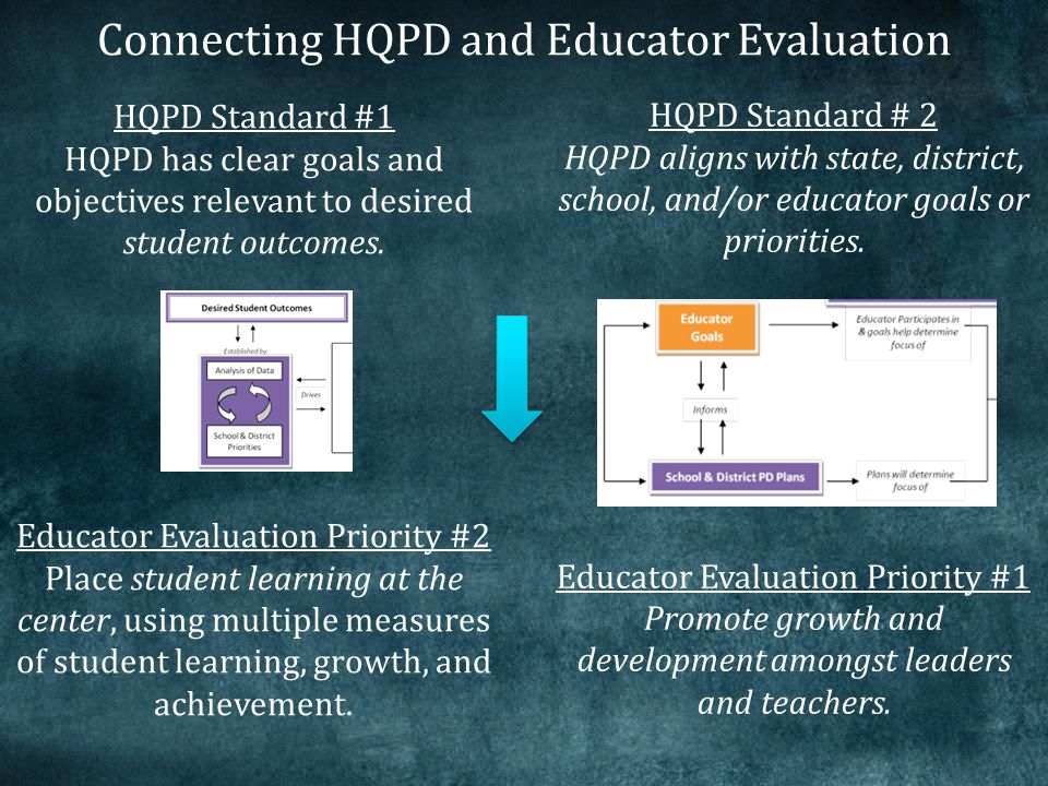 HQPD Standard # 2 HQPD aligns with state, district, school, and/or educator goals or priorities.